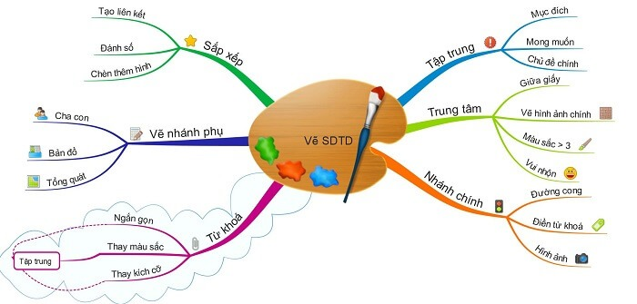 ve-so-do-trong-powerpoint
